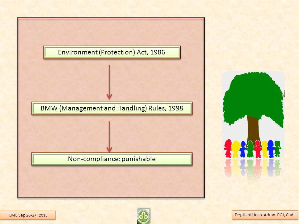 Environment (Protection) Act, 1986