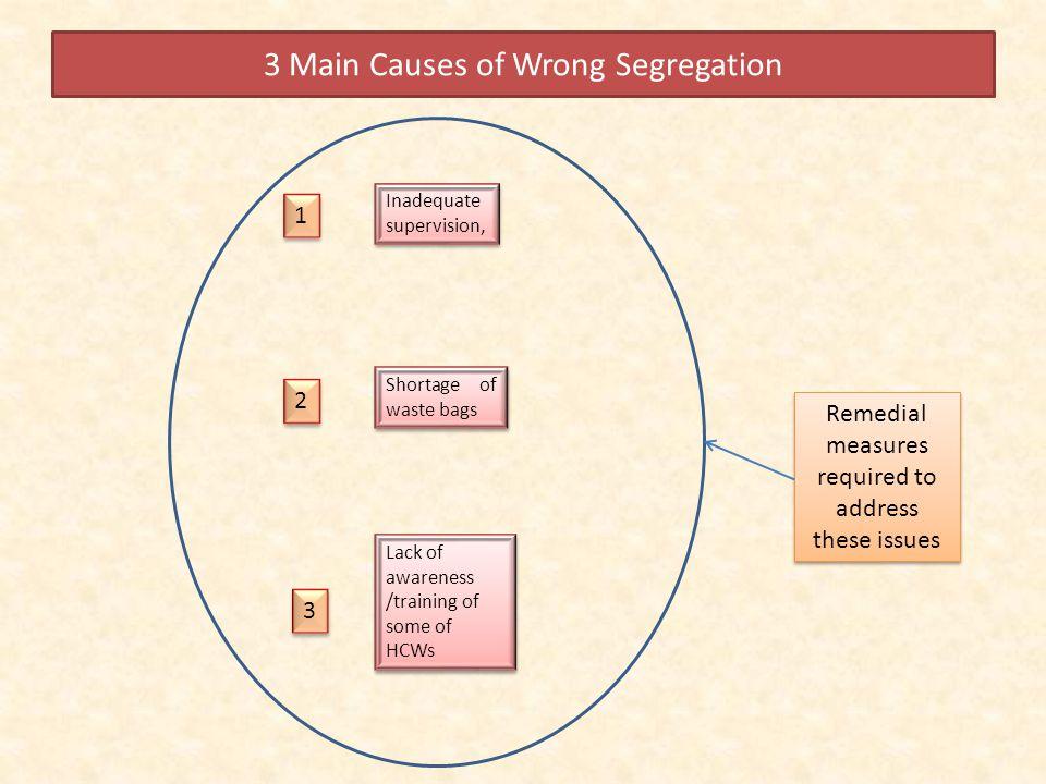 3 Main Causes of Wrong Segregation