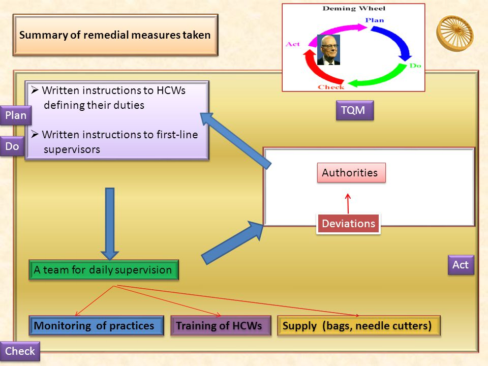 Summary of remedial measures taken