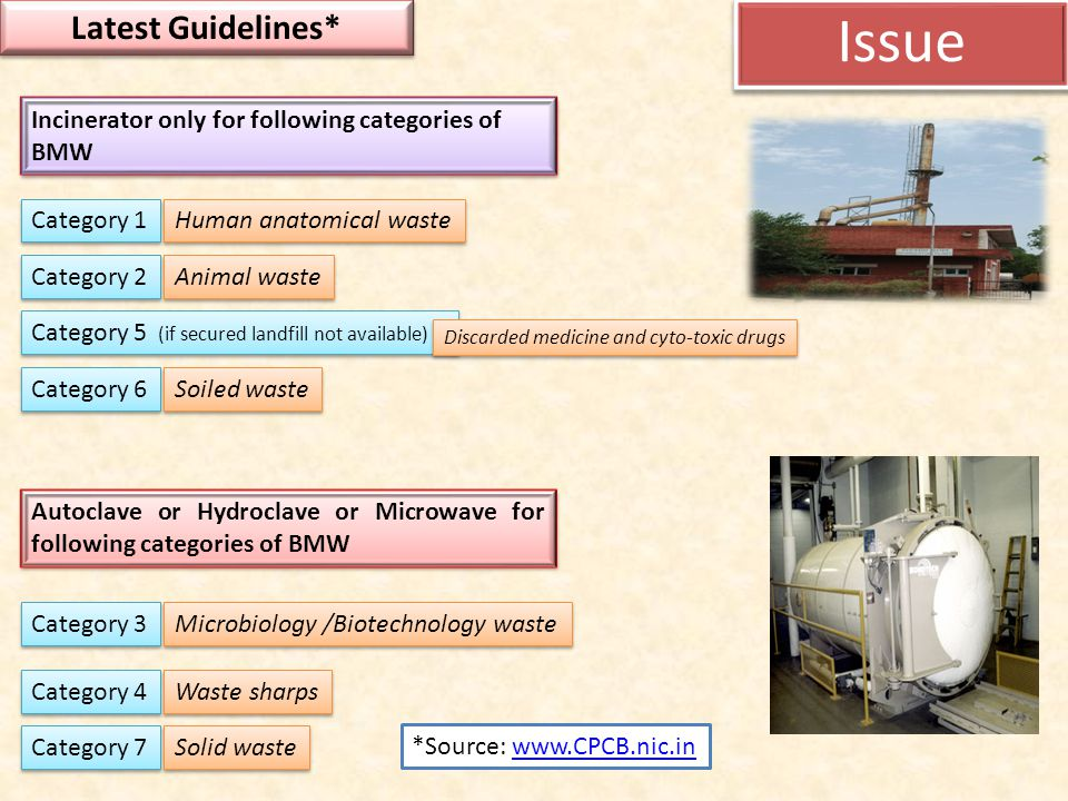 Issue Latest Guidelines*