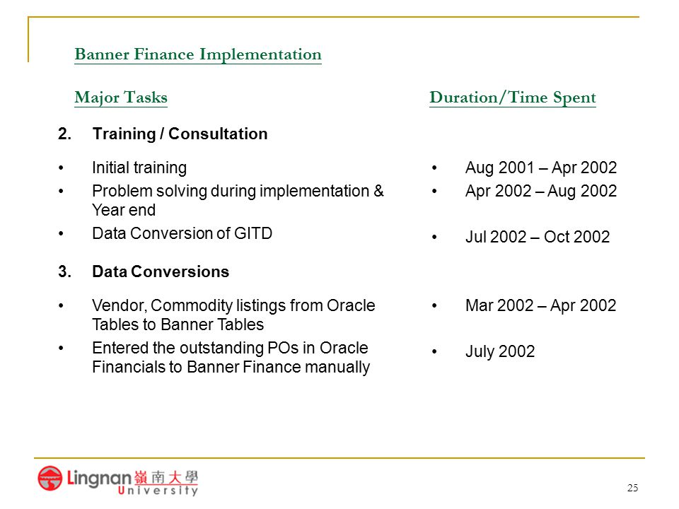 Banner Finance Implementation Major Tasks Duration/Time Spent