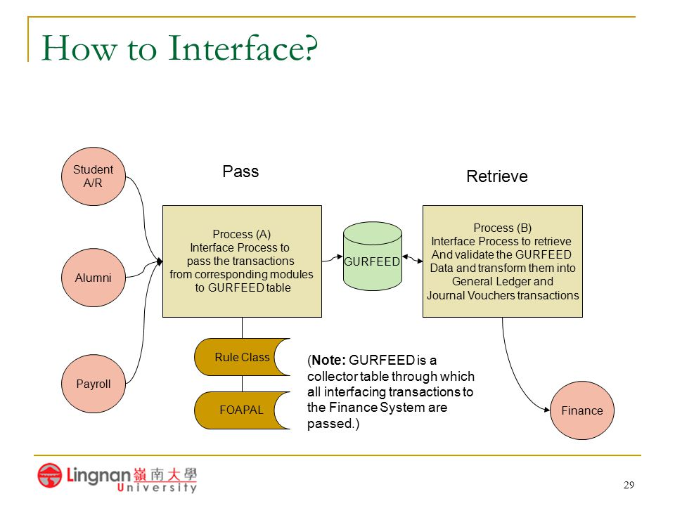 How to Interface Pass Retrieve