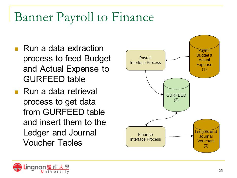 Banner Payroll to Finance