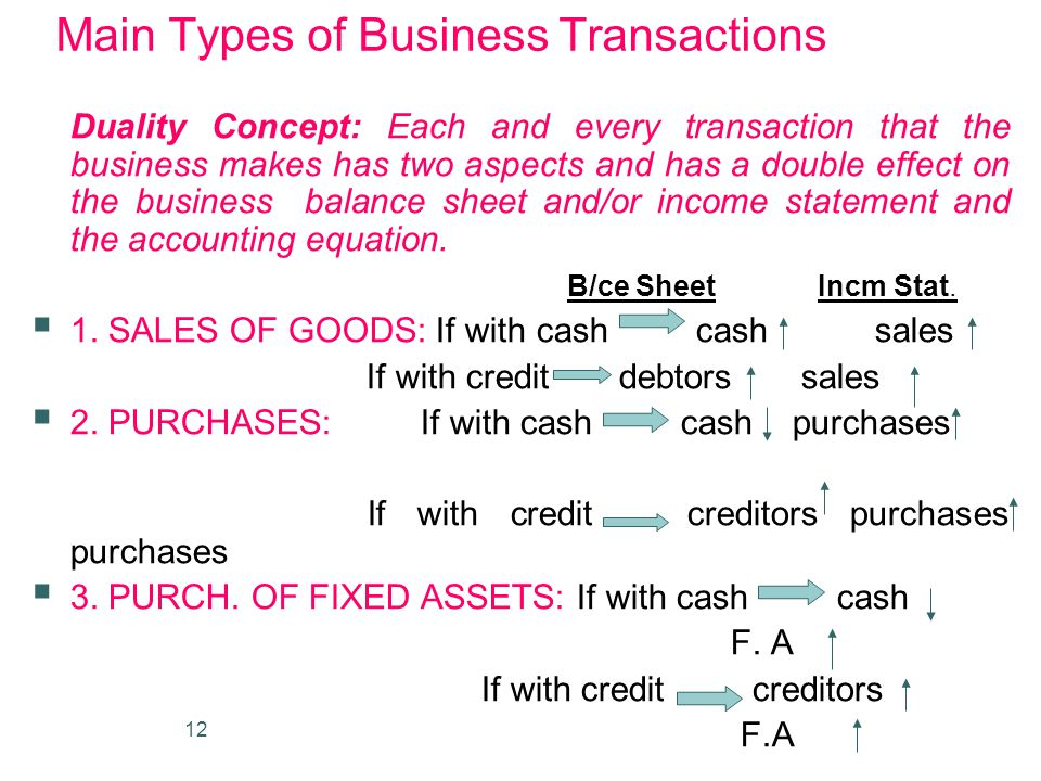 Main Types of Business Transactions