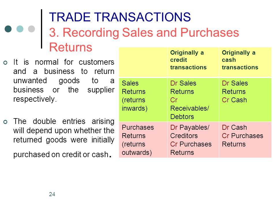 TRADE TRANSACTIONS 3. Recording Sales and Purchases Returns