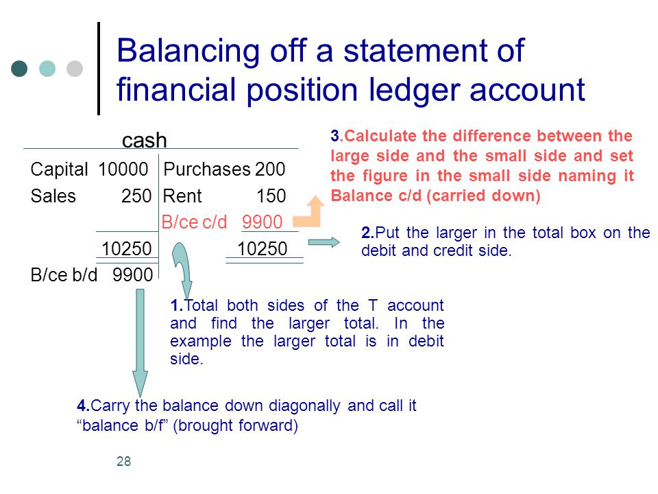 Balancing off a statement of financial position ledger account