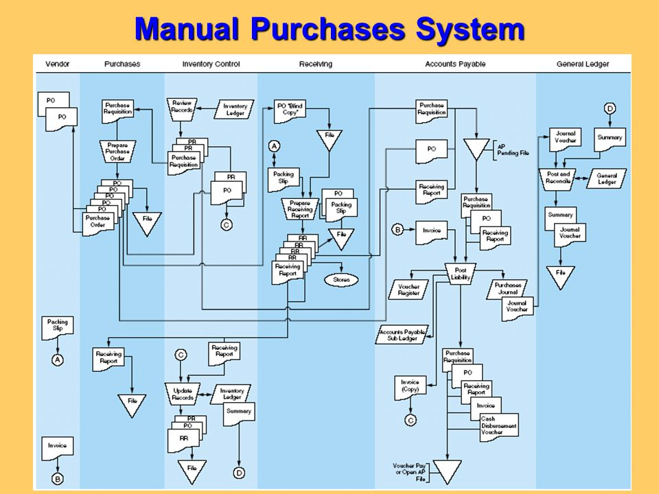 Manual Purchases System