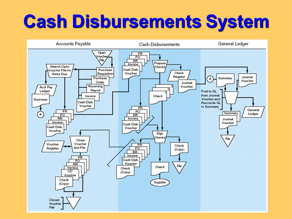 Cash Disbursements System