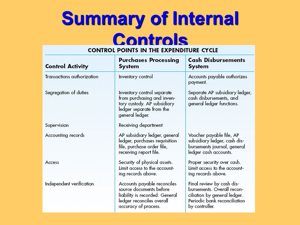Summary of Internal Controls