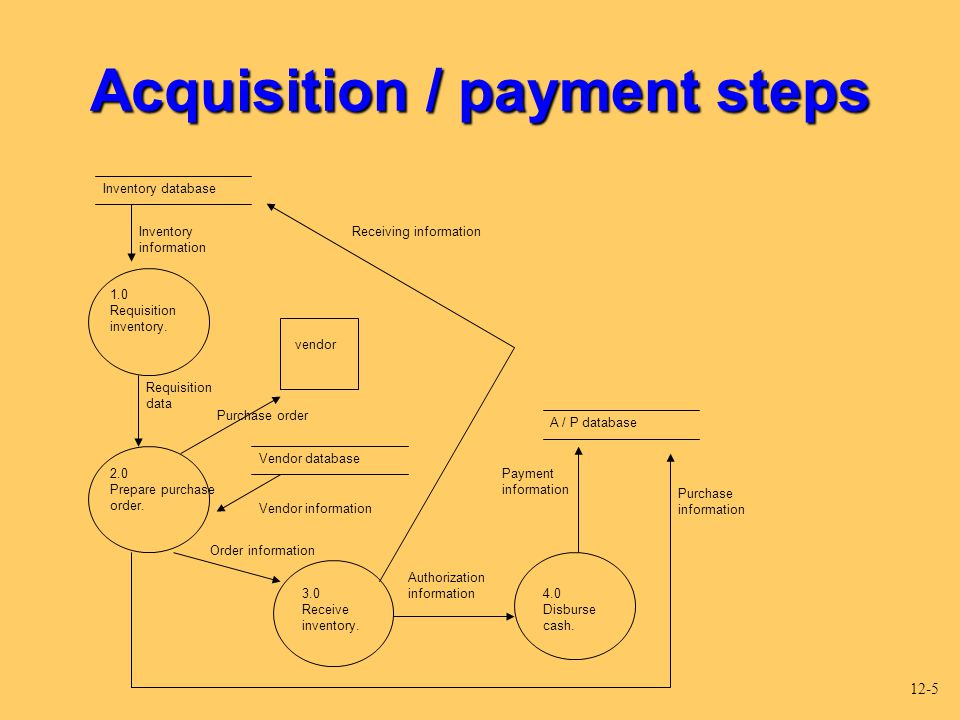 Acquisition / payment steps