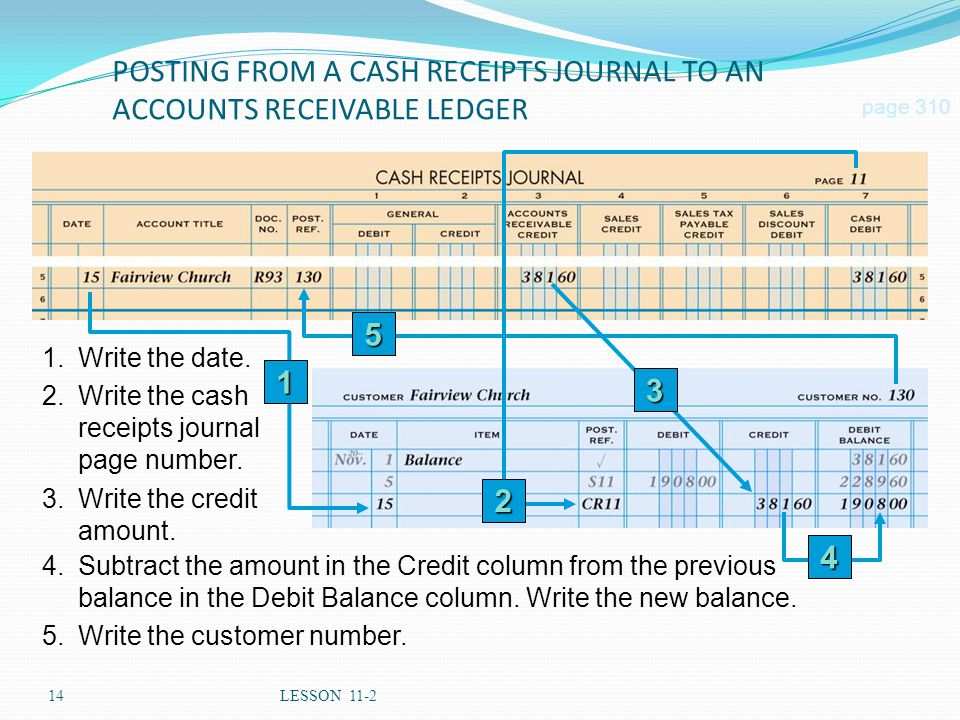 POSTING FROM A CASH RECEIPTS JOURNAL TO AN ACCOUNTS RECEIVABLE LEDGER