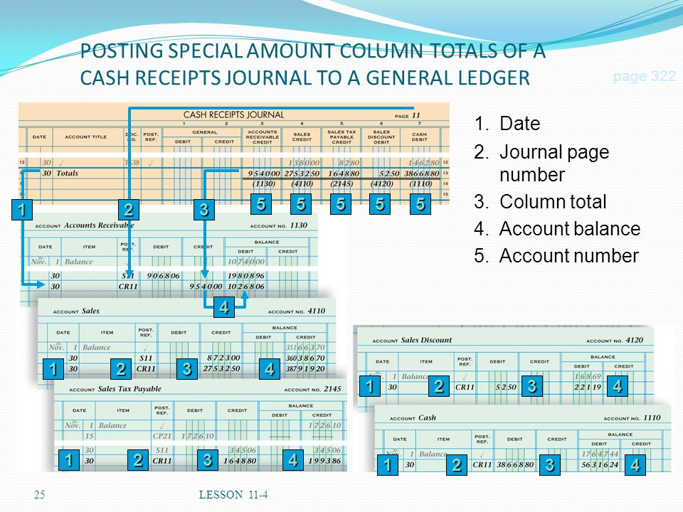 POSTING SPECIAL AMOUNT COLUMN TOTALS OF A CASH RECEIPTS JOURNAL TO A GENERAL LEDGER
