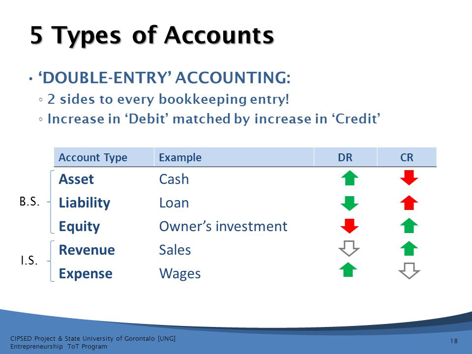 5 Types of Accounts 'double-entry' accounting: Asset Cash Liability