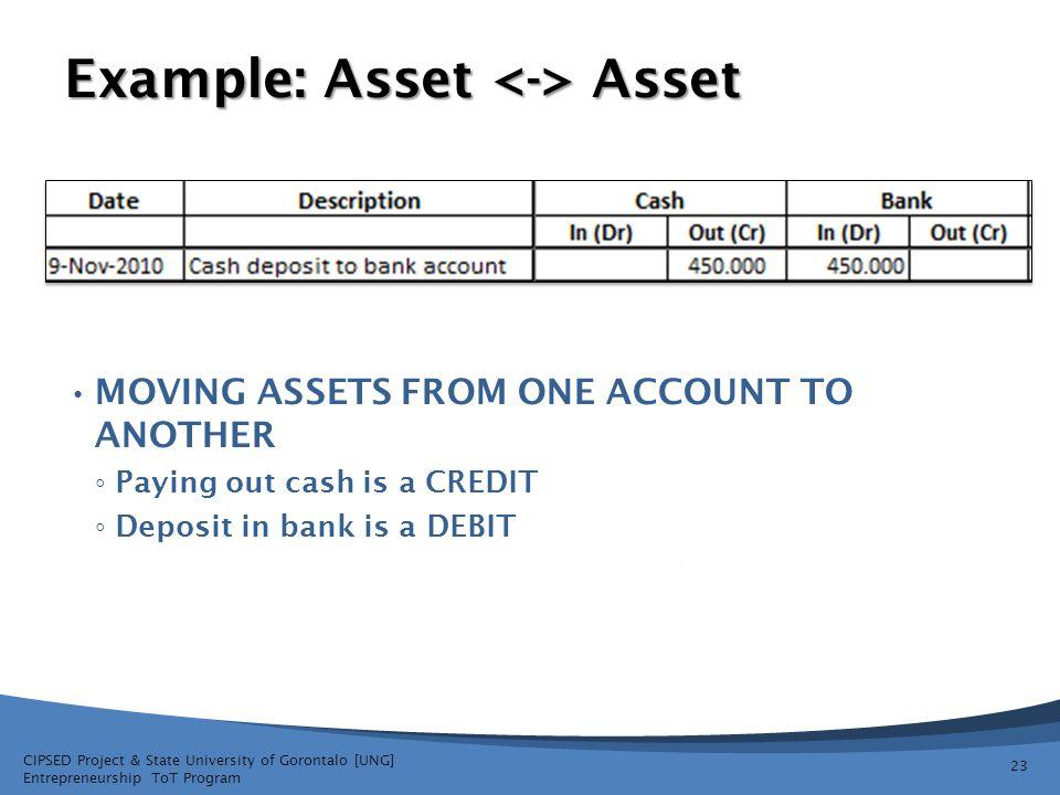 Example: Asset <-> Asset