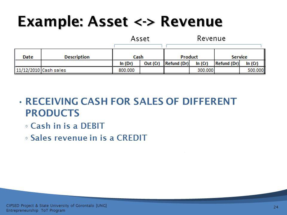 Example: Asset <-> Revenue
