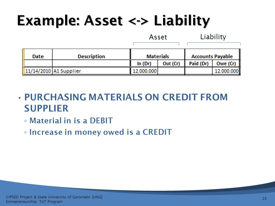 Example: Asset <-> Liability