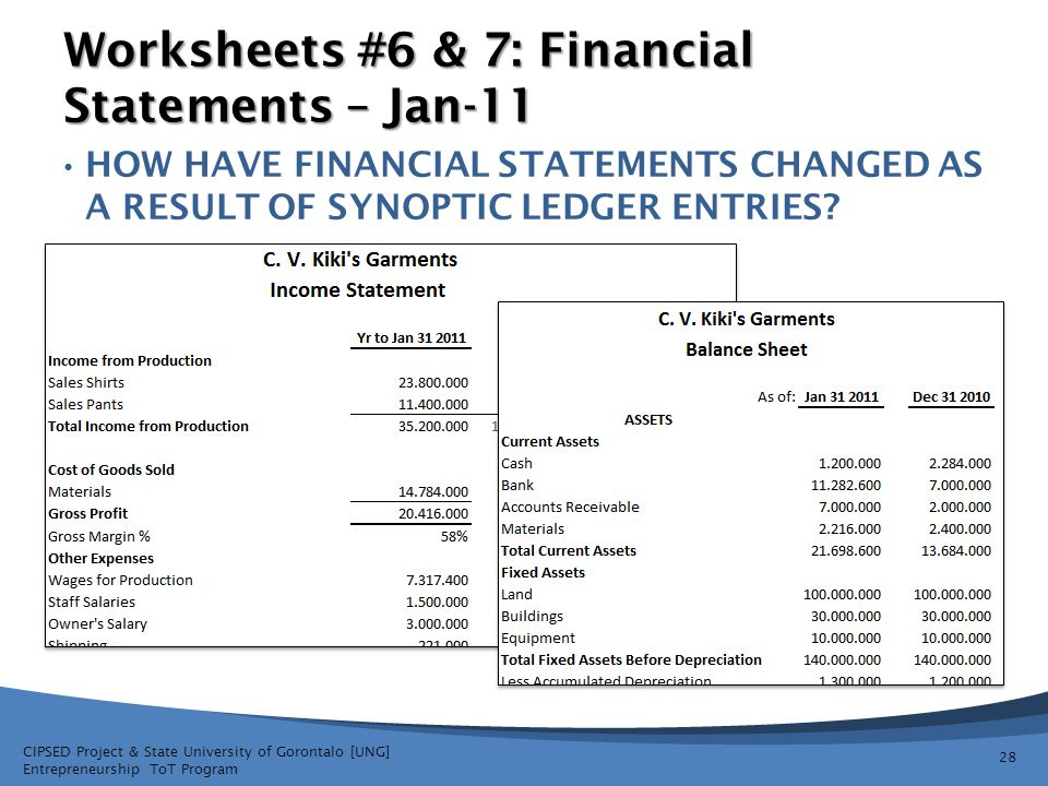 Worksheets #6 & 7: Financial Statements – Jan-11