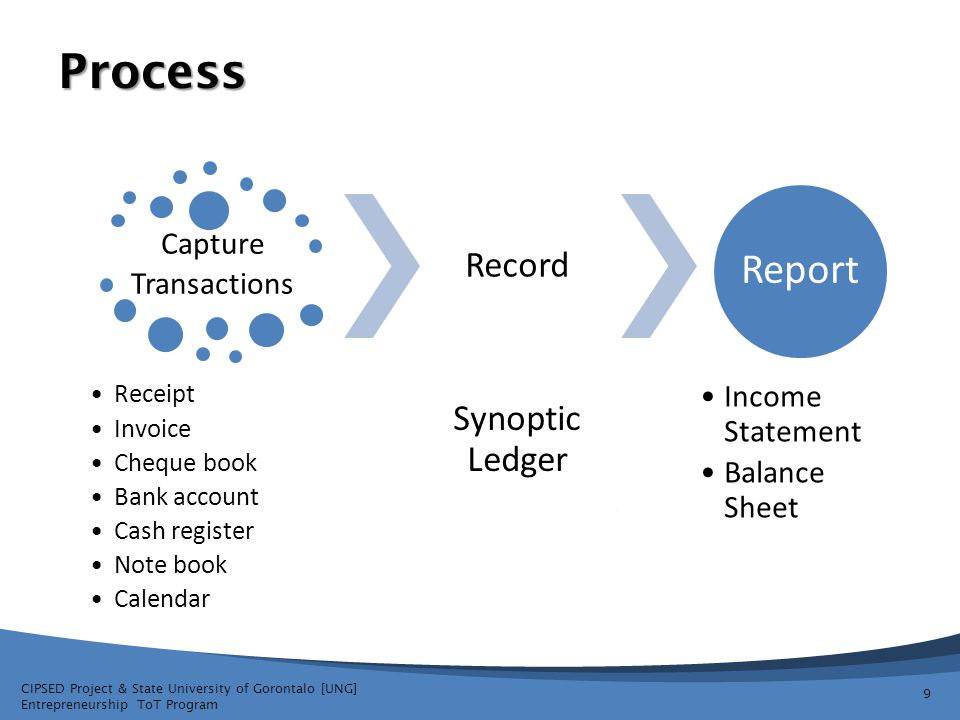 Process Report Synoptic Ledger Record Capture Transactions