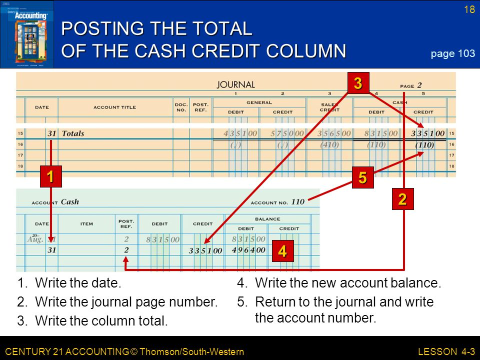 POSTING THE TOTAL OF THE CASH CREDIT COLUMN