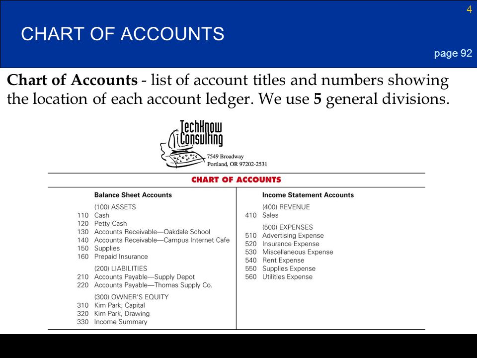 Lesson 1-4 4/13/2017. CHART OF ACCOUNTS. page 92. Chart of Accounts - list of account titles and numbers showing.