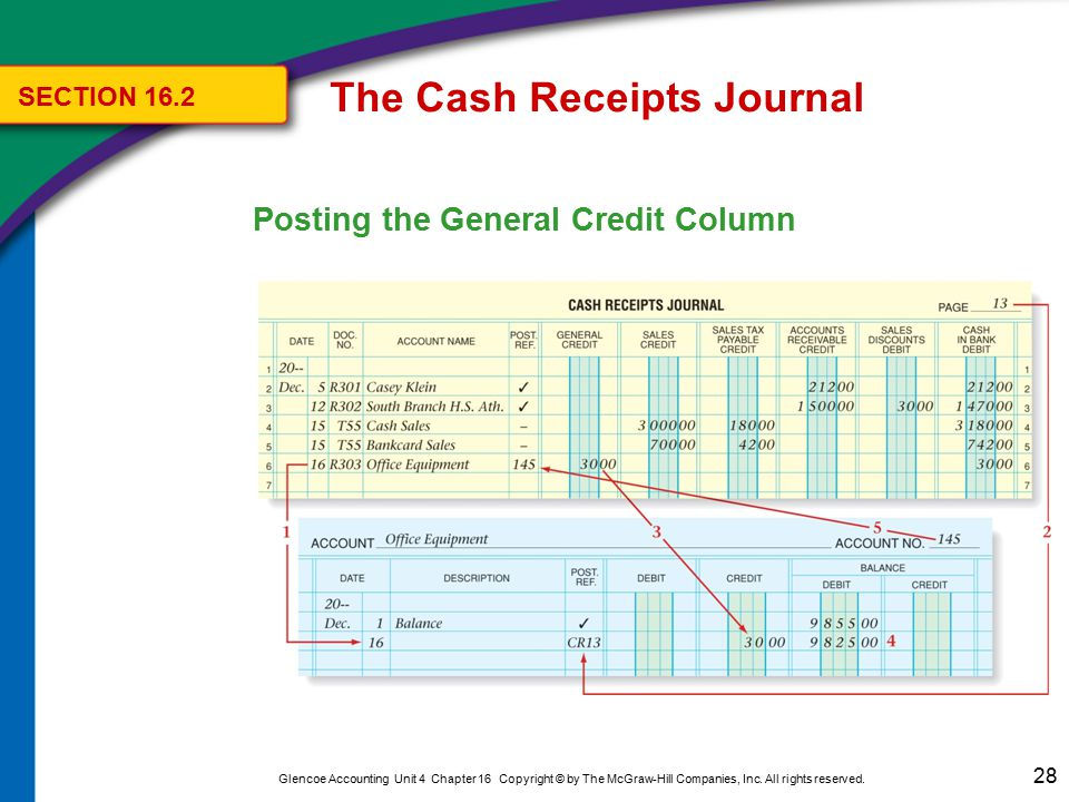 Journalizing and posting to the sales journal ppt download the cash receipts journal ccuart Choice Image
