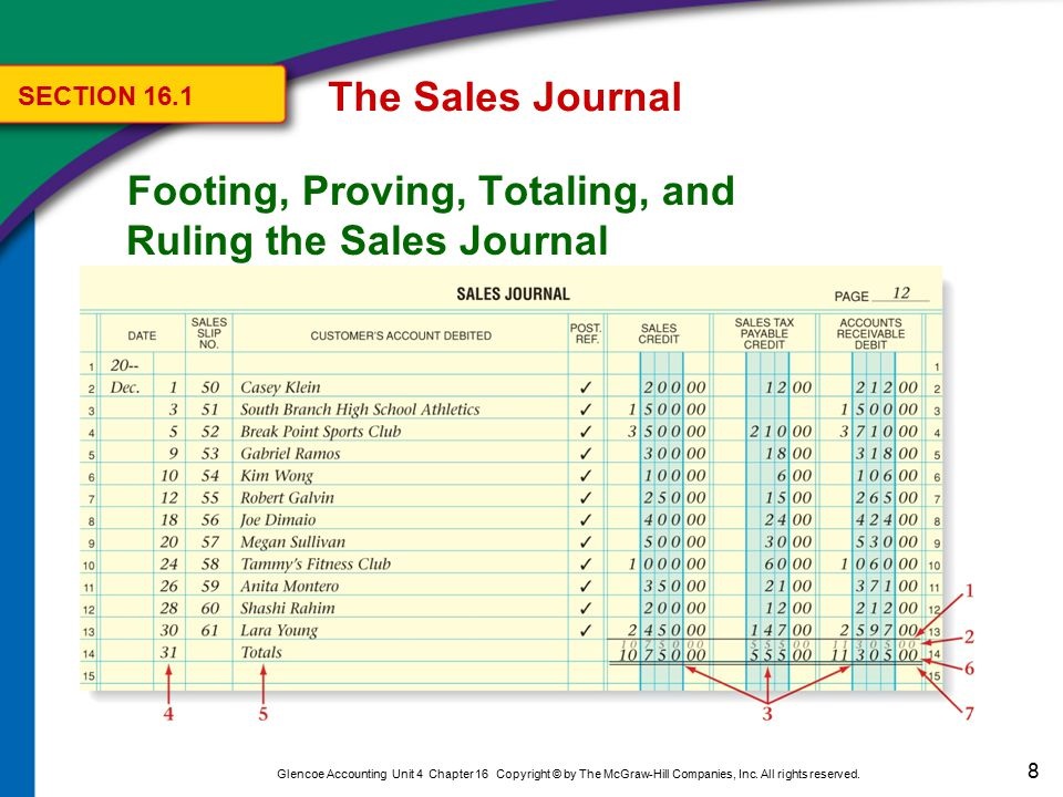The Sales Journal Posting the Total of the Sales Credit Column