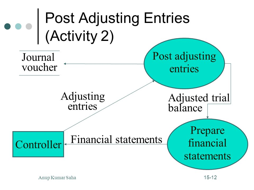 Post Adjusting Entries (Activity 2)