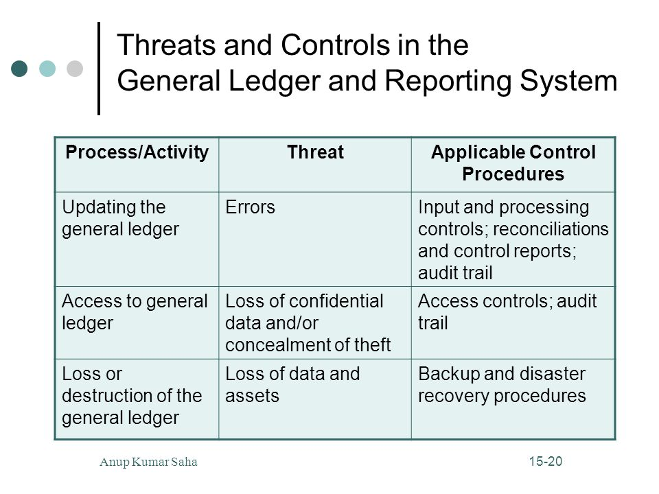 Threats and Controls in the General Ledger and Reporting System