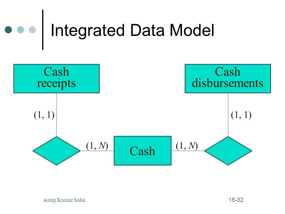 Integrated Data Model Cash receipts Cash disbursements Cash (1, 1)