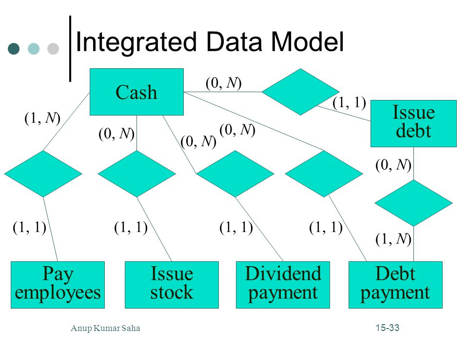 Integrated Data Model Cash Issue debt Pay employees Issue stock