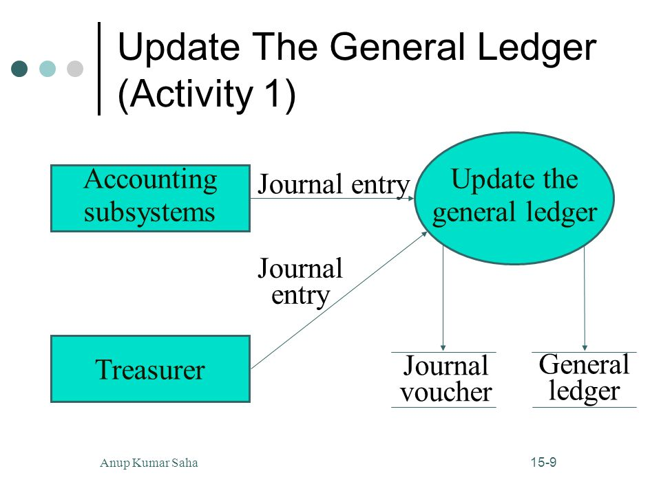 Update The General Ledger (Activity 1)
