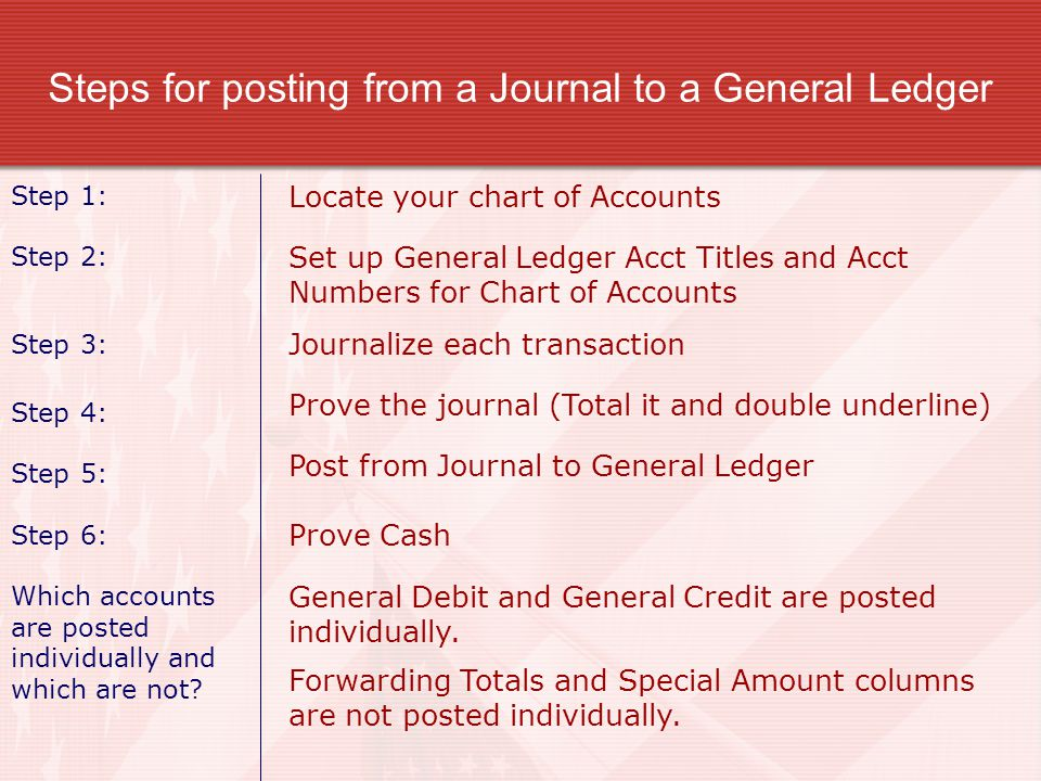 Steps for posting from a Journal to a General Ledger