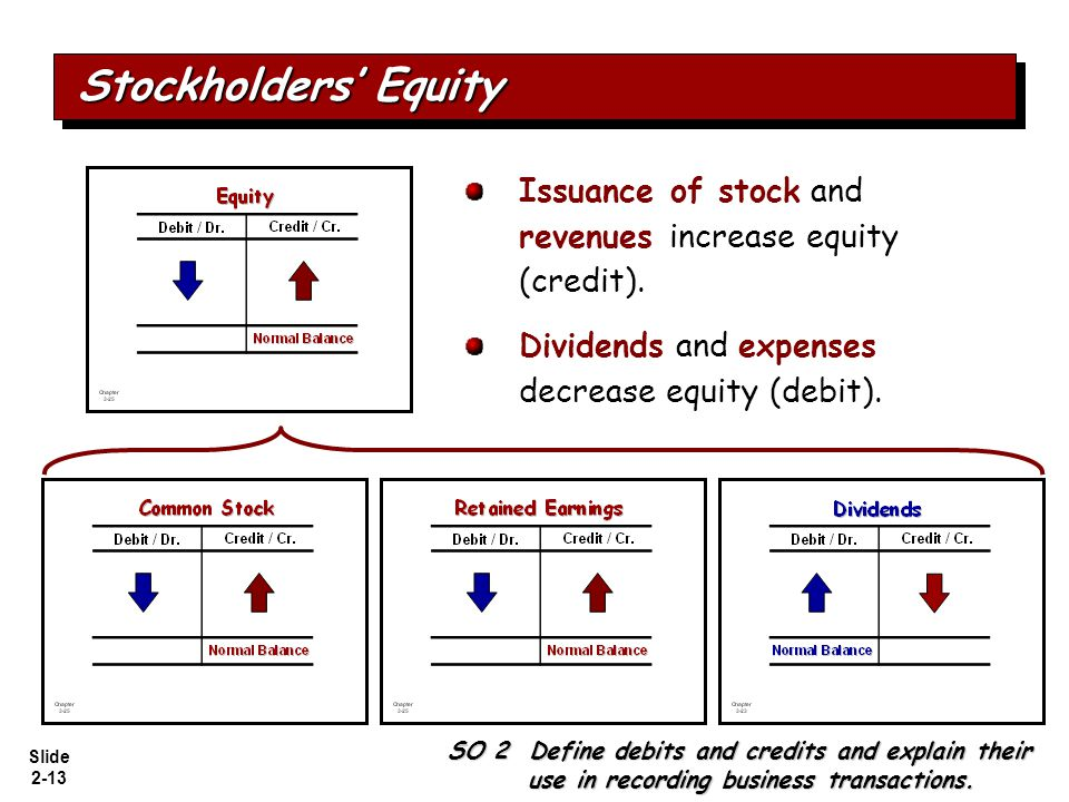 Stockholders' Equity Issuance of stock and revenues increase equity (credit). Dividends and expenses decrease equity (debit).