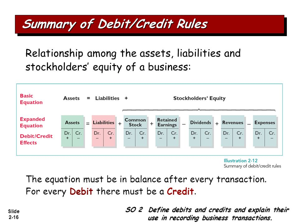 Summary of Debit/Credit Rules