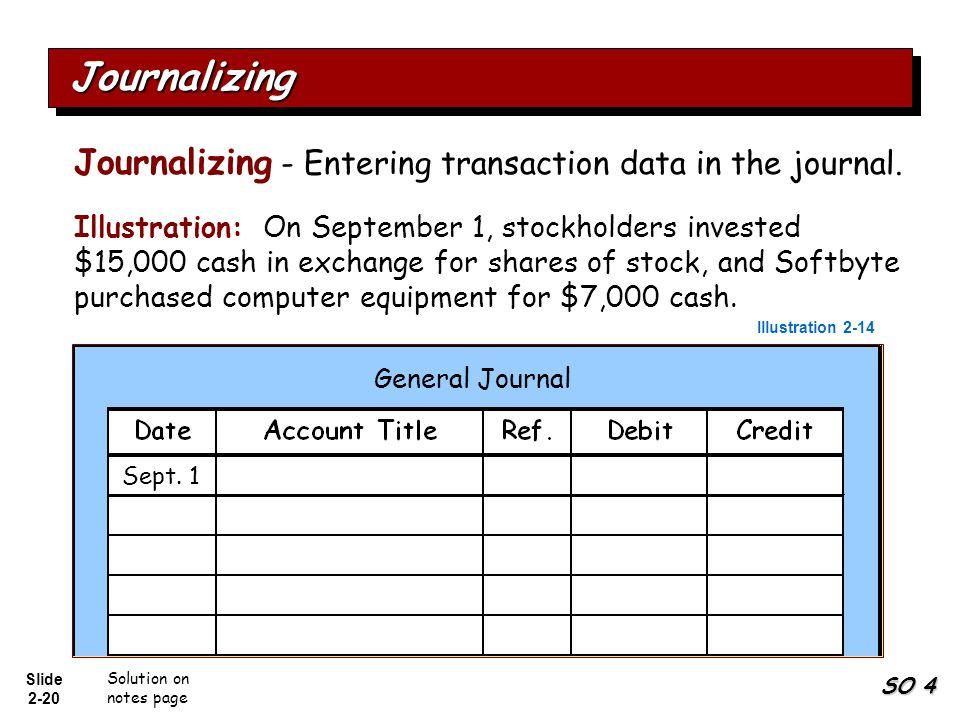 Journalizing Journalizing - Entering transaction data in the journal.