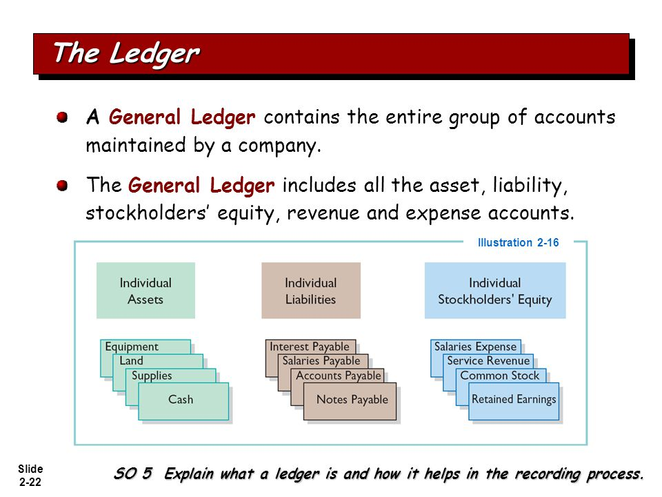 The Ledger A General Ledger contains the entire group of accounts maintained by a company.