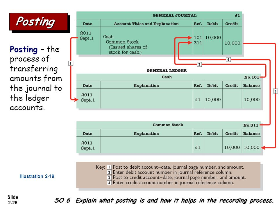 Posting Posting – the process of transferring amounts from the journal to the ledger accounts. Illustration 2-19.