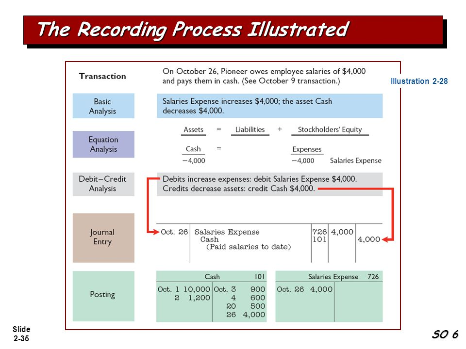 The Recording Process Illustrated
