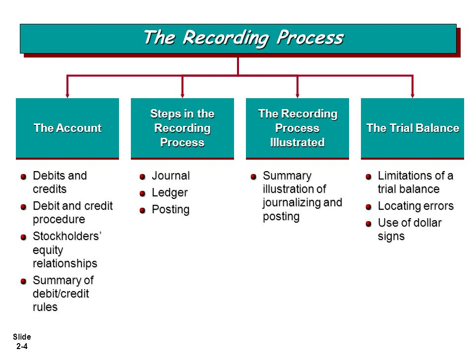 Steps in the Recording Process The Recording Process Illustrated