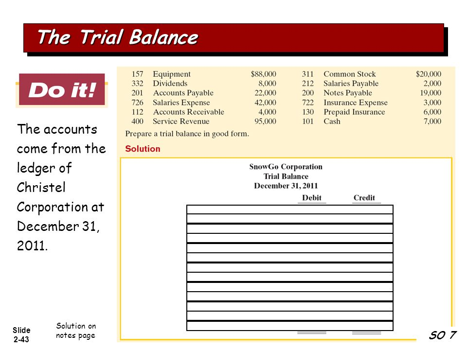 The Trial Balance The accounts come from the ledger of Christel Corporation at December 31, 2011. Solution on notes page.