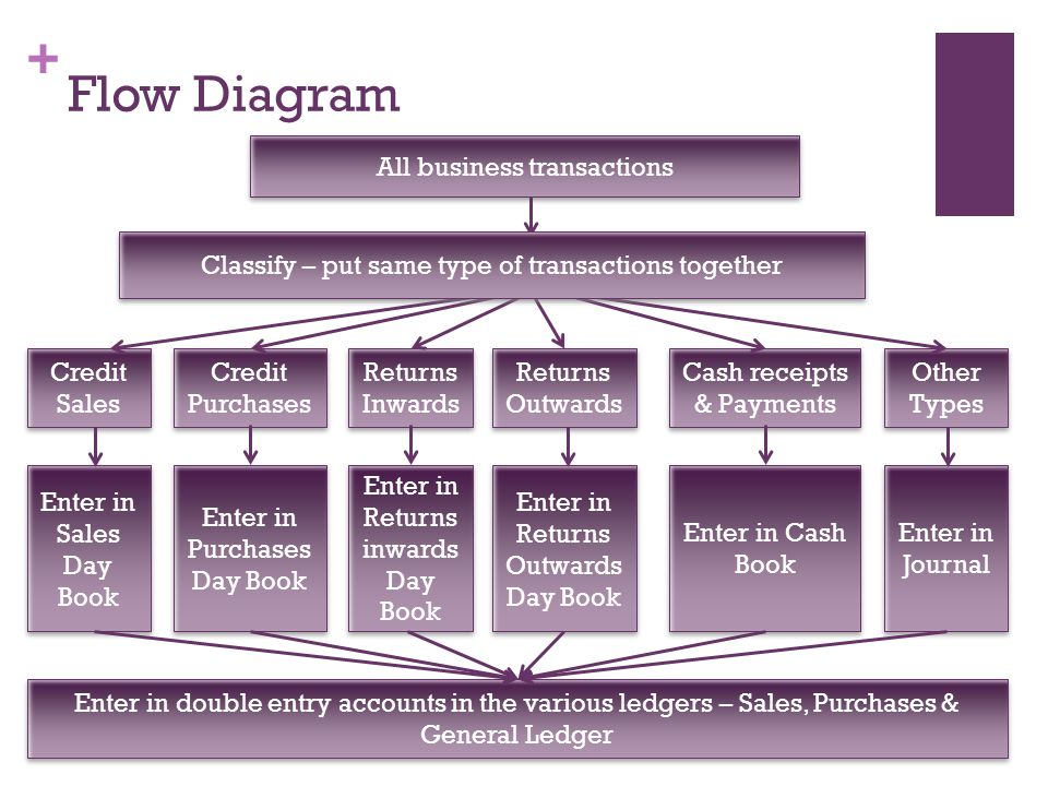 Flow Diagram All business transactions