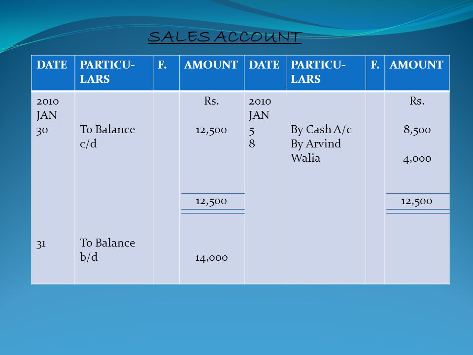SALES ACCOUNT DATE PARTICU-LARS F. AMOUNT 2010 JAN 30 31