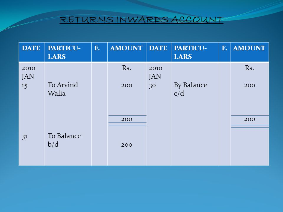 RETURNS INWARDS ACCOUNT