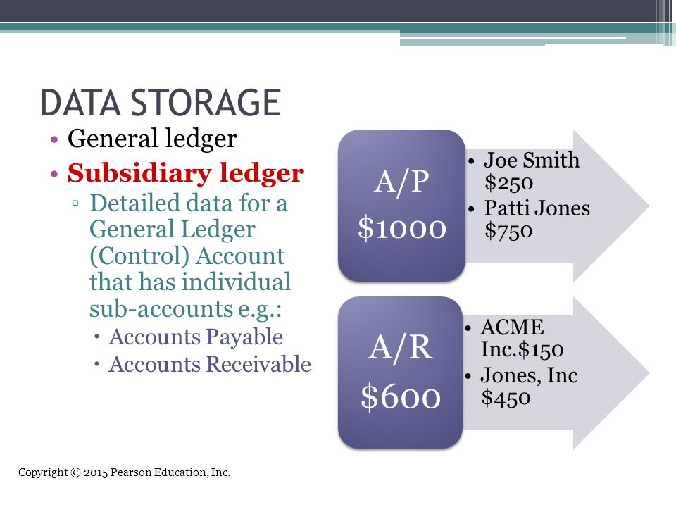 DATA STORAGE A/R $600 A/P $1000 General ledger Subsidiary ledger
