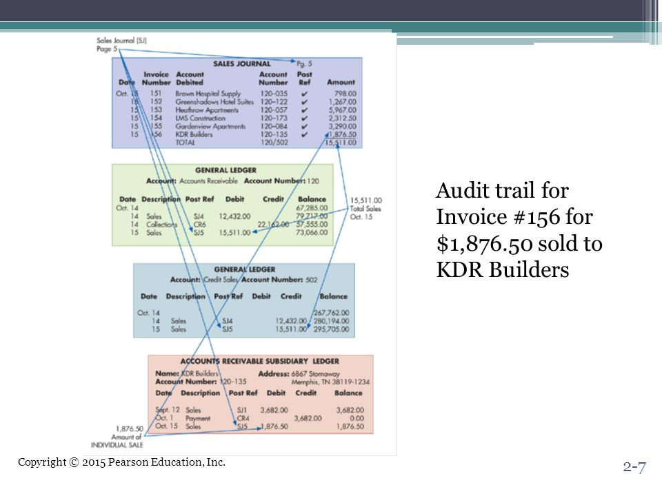 Audit trail for Invoice #156 for $1,876.50 sold to KDR Builders