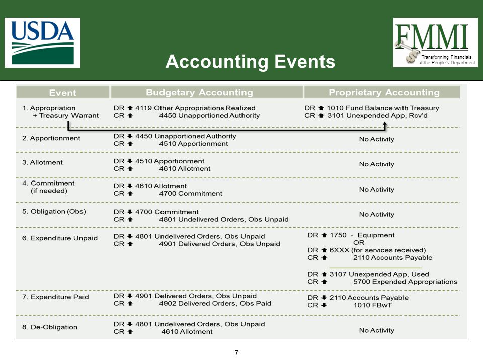 Accounting Events 7