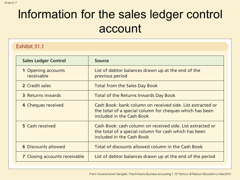Information for the sales ledger control account
