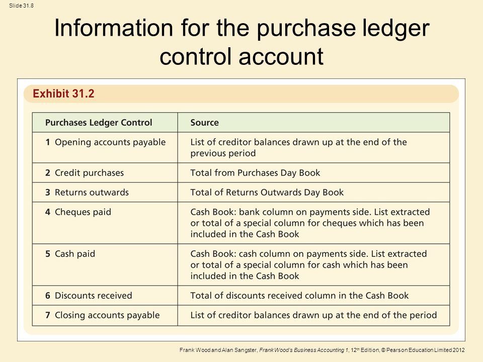 Information for the purchase ledger control account