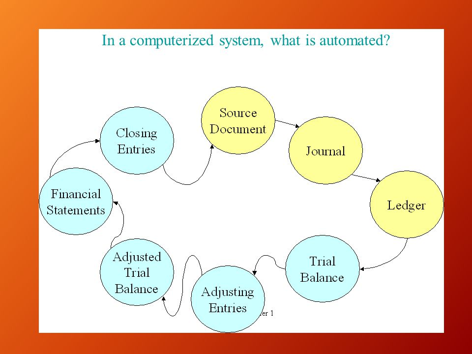 In a computerized system, what is automated