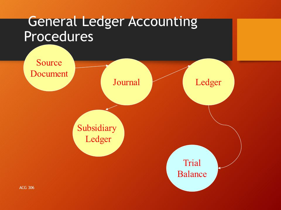General Ledger Accounting Procedures